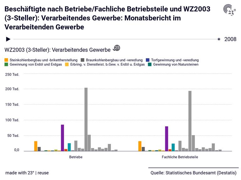 Beschäftigte nach Betriebe/Fachliche Betriebsteile und WZ2003 (3-Steller): Verarbeitendes Gewerbe: Monatsbericht im Verarbeitenden Gewerbe