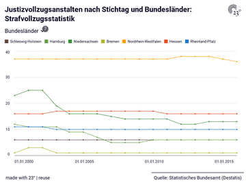 Justizvollzugsanstalten nach Stichtag und Bundesländer: Strafvollzugsstatistik