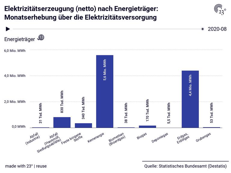 Elektrizitätserzeugung (netto) nach Energieträger: Monatserhebung über die Elektrizitätsversorgung