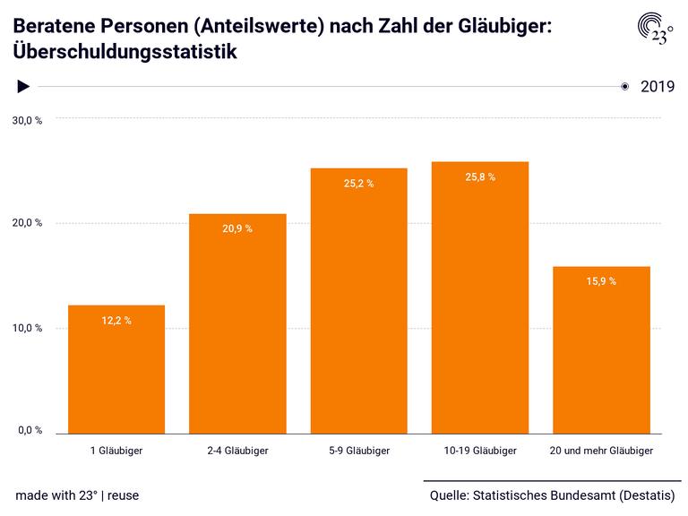 Beratene Personen (Anteilswerte) nach Zahl der Gläubiger: Überschuldungsstatistik