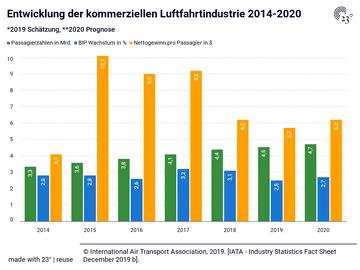 Entwicklung der kommerziellen Luftfahrtindustrie 2014-2020