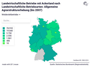 Landwirtschaftliche Betriebe mit Ackerland nach Landwirtschaftliche Betriebsarten: Allgemeine Agrarstrukturerhebung (bis 2007)