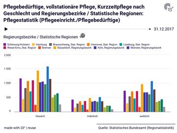 Pflegebedürftige, vollstationäre Pflege, Kurzzeitpflege nach Geschlecht und Regierungsbezirke / Statistische Regionen: Pflegestatistik (Pflegeeinricht./Pflegebedürftige)