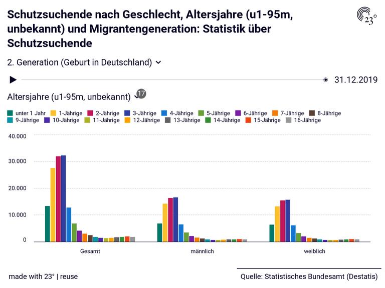 Schutzsuchende nach Geschlecht, Altersjahre (u1-95m, unbekannt) und Migrantengeneration: Statistik über Schutzsuchende