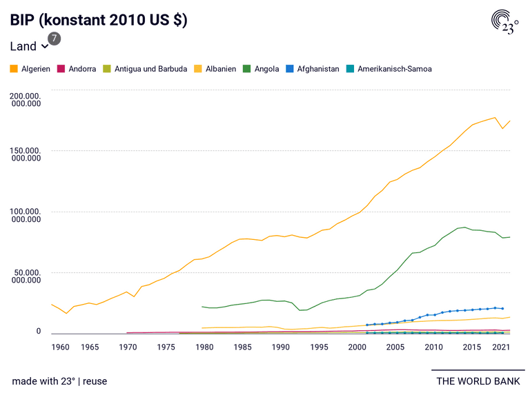 BIP (konstant 2010 US $)