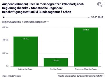 Auspendler(innen) über Gemeindegrenzen (Wohnort) nach Regierungsbezirke / Statistische Regionen: Beschäftigungsstatistik d Bundesagentur f Arbeit