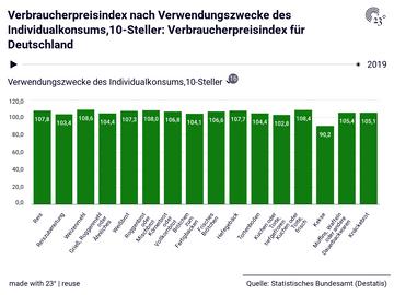 Verbraucherpreisindex für Deutschland: Verwendungszwecke des Individualkonsums,10-Steller, Jahr, Verbraucherpreisindex