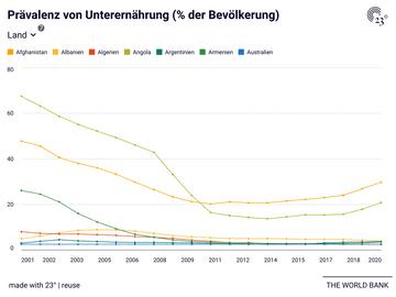 Prävalenz von Unterernährung (% der Bevölkerung)