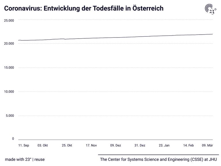 Coronavirus: Entwicklung der Todesfälle in Österreich