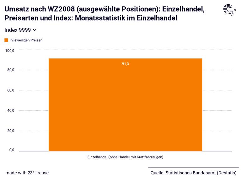 Umsatz nach WZ2008 (ausgewählte Positionen): Einzelhandel, Preisarten und Index: Monatsstatistik im Einzelhandel