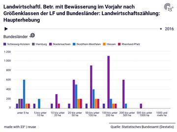 Landwirtschaftl. Betr. mit Bewässerung im Vorjahr nach Größenklassen der LF und Bundesländer: Landwirtschaftszählung: Haupterhebung