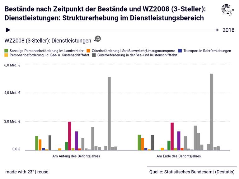 Bestände nach Zeitpunkt der Bestände und WZ2008 (3-Steller): Dienstleistungen: Strukturerhebung im Dienstleistungsbereich