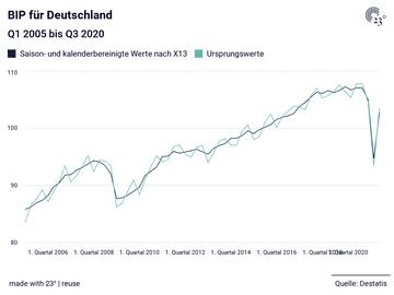 BIP für Deutschland