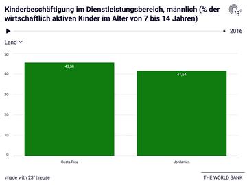 Kinderbeschäftigung im Dienstleistungsbereich, männlich (% der wirtschaftlich aktiven Kinder im Alter von 7 bis 14 Jahren)