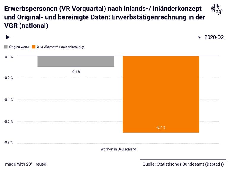 Erwerbspersonen (VR Vorquartal) nach Inlands-/ Inländerkonzept und Original- und bereinigte Daten: Erwerbstätigenrechnung in der VGR (national)