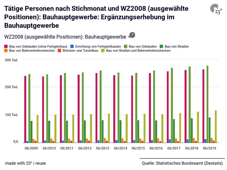 Tätige Personen nach Stichmonat und WZ2008 (ausgewählte Positionen): Bauhauptgewerbe: Ergänzungserhebung im Bauhauptgewerbe