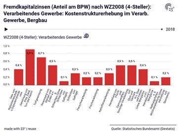 Fremdkapitalzinsen (Anteil am BPW) nach WZ2008 (4-Steller): Verarbeitendes Gewerbe: Kostenstrukturerhebung im Verarb. Gewerbe, Bergbau