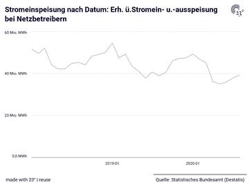 Stromeinspeisung nach Datum: Erh. ü.Stromein- u.-ausspeisung bei Netzbetreibern