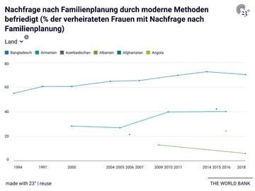 Nachfrage nach Familienplanung durch moderne Methoden befriedigt (% der verheirateten Frauen mit Nachfrage nach Familienplanung)