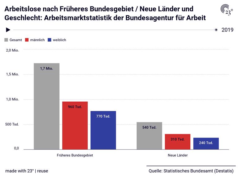 Arbeitslose nach Früheres Bundesgebiet / Neue Länder und Geschlecht: Arbeitsmarktstatistik der Bundesagentur für Arbeit