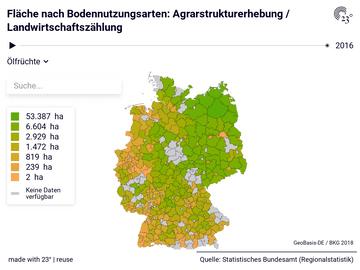 Fläche nach Bodennutzungsarten: Agrarstrukturerhebung / Landwirtschaftszählung