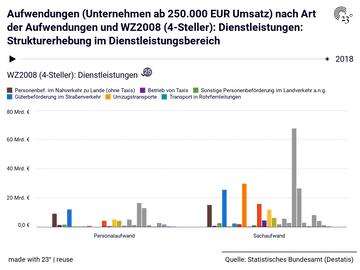 Aufwendungen (Unternehmen ab 250.000 EUR Umsatz) nach Art der Aufwendungen und WZ2008 (4-Steller): Dienstleistungen: Strukturerhebung im Dienstleistungsbereich