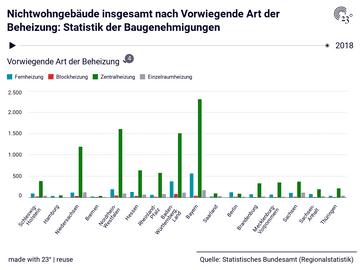 Nichtwohngebäude insgesamt nach Vorwiegende Art der Beheizung: Statistik der Baugenehmigungen