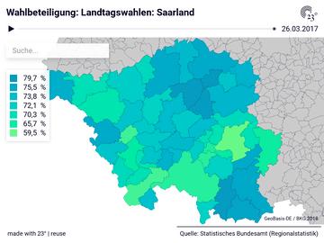 Landtagswahlen: Saarland: Gemeinden, Stichtag, Wahlberechtigte, Wahlbeteiligung, Gültige Stimmen