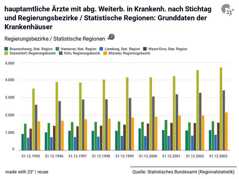 hauptamtliche Ärzte mit abg. Weiterb. in Krankenh. nach Stichtag und Regierungsbezirke / Statistische Regionen: Grunddaten der Krankenhäuser