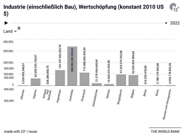 Industrie (einschließlich Bau), Wertschöpfung (konstant 2010 US $)