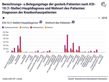 Berechnungs- u.Belegungstage der gestorb.Patienten nach ICD-10 (1-Steller) Hauptdiagnose und Wohnort des Patienten: Diagnosen der Krankenhauspatienten