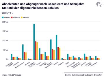 Absolventen und Abgänger nach Geschlecht und Schuljahr: Statistik der allgemeinbildenden Schulen
