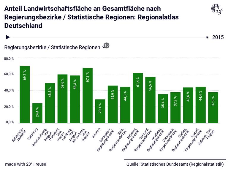Anteil Landwirtschaftsfläche an Gesamtfläche nach Regierungsbezirke / Statistische Regionen: Regionalatlas Deutschland