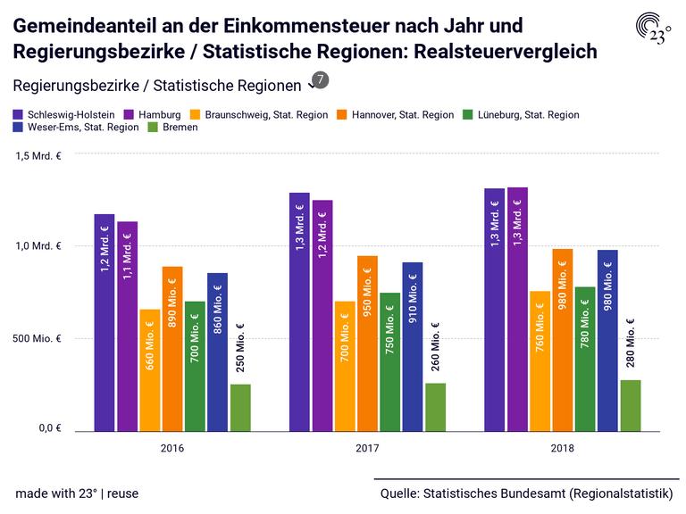 Gemeindeanteil an der Einkommensteuer nach Jahr und Regierungsbezirke / Statistische Regionen: Realsteuervergleich