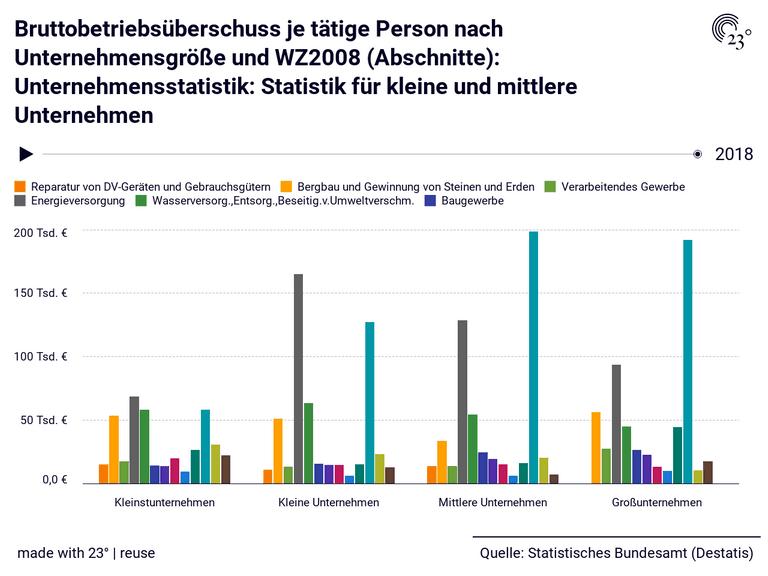 Bruttobetriebsüberschuss je tätige Person nach Unternehmensgröße und WZ2008 (Abschnitte): Unternehmensstatistik: Statistik für kleine und mittlere Unternehmen