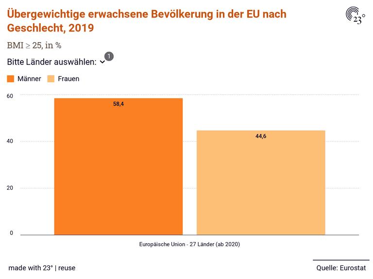 Übergewichtige erwachsene Bevölkerung in der EU nach Geschlecht, 2019