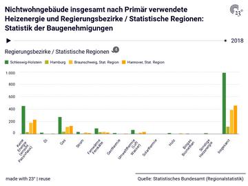 Nichtwohngebäude insgesamt nach Primär verwendete Heizenergie und Regierungsbezirke / Statistische Regionen: Statistik der Baugenehmigungen