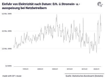Einfuhr von Elektrizität nach Datum: Erh. ü.Stromein- u.-ausspeisung bei Netzbetreibern
