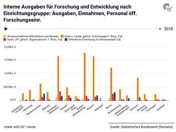 Interne Ausgaben für Forschung und Entwicklung nach Einrichtungsgruppe: Ausgaben, Einnahmen, Personal öff. Forschungseinr.