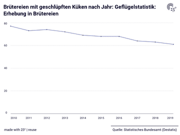 Brütereien mit geschlüpften Küken nach Jahr: Geflügelstatistik: Erhebung in Brütereien
