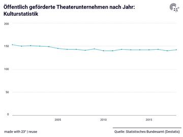 Öffentlich geförderte Theaterunternehmen nach Jahr: Kulturstatistik