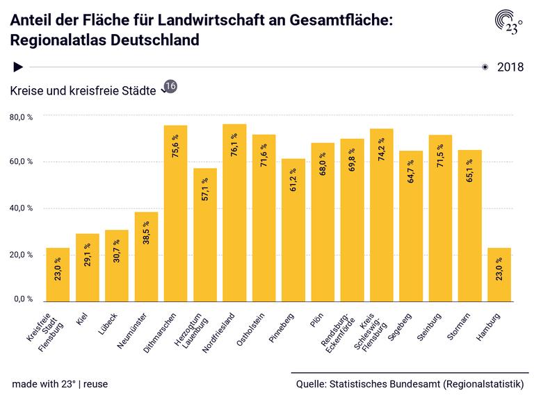 Anteil der Fläche für Landwirtschaft an Gesamtfläche: Regionalatlas Deutschland
