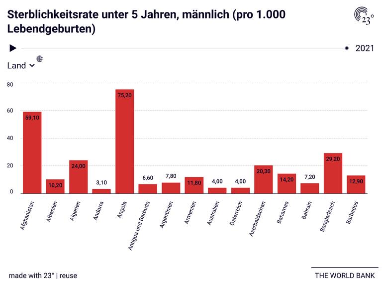 Sterblichkeitsrate unter 5 Jahren, männlich (pro 1.000 Lebendgeburten)