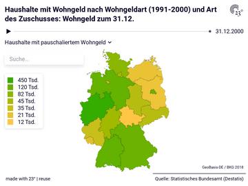 Haushalte mit Wohngeld nach Wohngeldart (1991-2000) und Art des Zuschusses: Wohngeld zum 31.12.