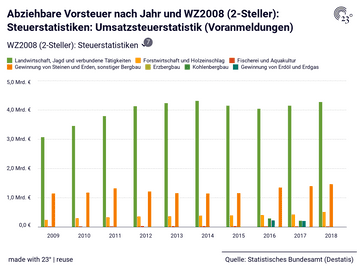 Abziehbare Vorsteuer nach Jahr und WZ2008 (2-Steller): Steuerstatistiken: Umsatzsteuerstatistik (Voranmeldungen)