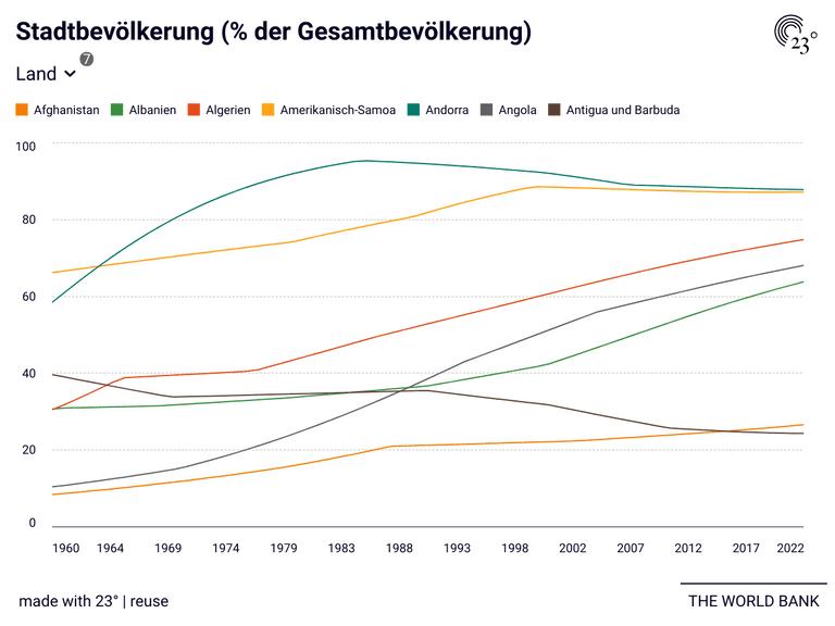 Stadtbevölkerung (% der Gesamtbevölkerung)