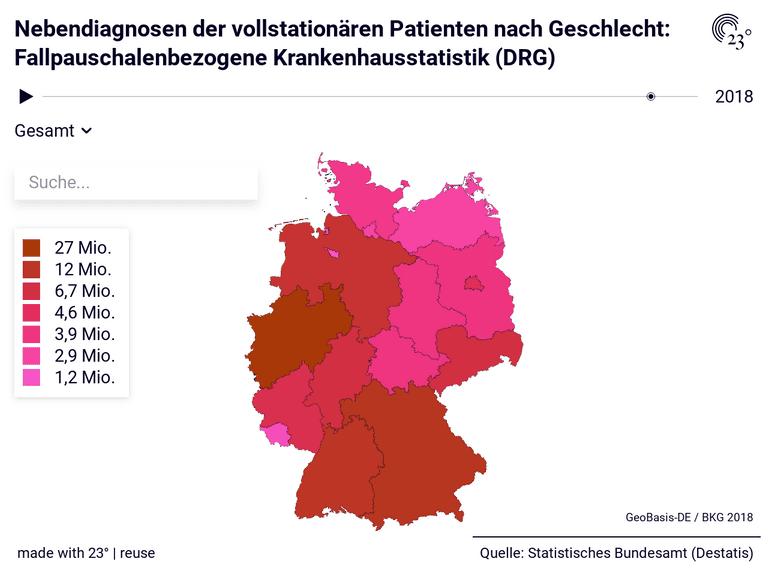 Nebendiagnosen der vollstationären Patienten nach Geschlecht: Fallpauschalenbezogene Krankenhausstatistik (DRG)