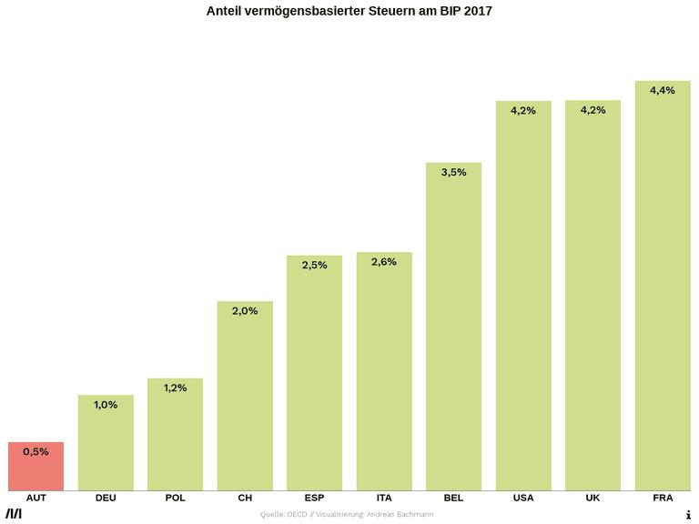 Anteil vermögensbasierter Steuern am BIP 2017