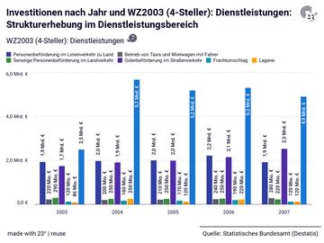 Investitionen nach Jahr und WZ2003 (4-Steller): Dienstleistungen: Strukturerhebung im Dienstleistungsbereich