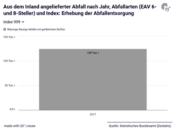 Aus dem Inland angelieferter Abfall nach Jahr, Abfallarten (EAV 6- und 8-Steller) und Index: Erhebung der Abfallentsorgung